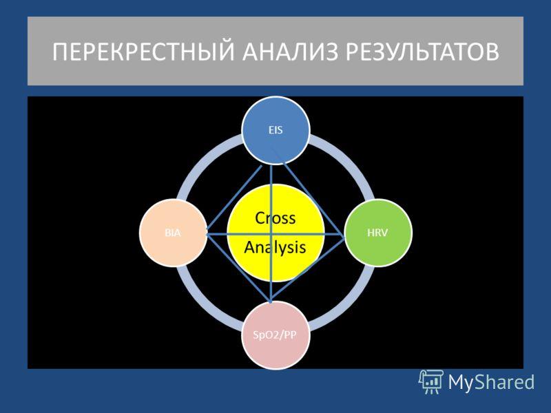 ПЕРЕКРЕСТНЫЙ АНАЛИЗ РЕЗУЛЬТАТОВ Cross Analysis EISHRVSpO2/PPBIA