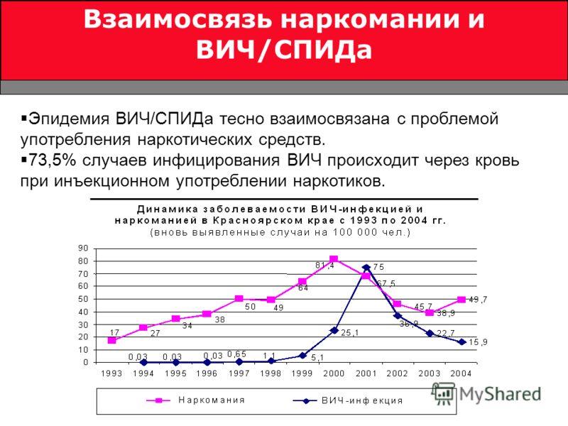 Социологические проблемы наркомания и алкоголизма