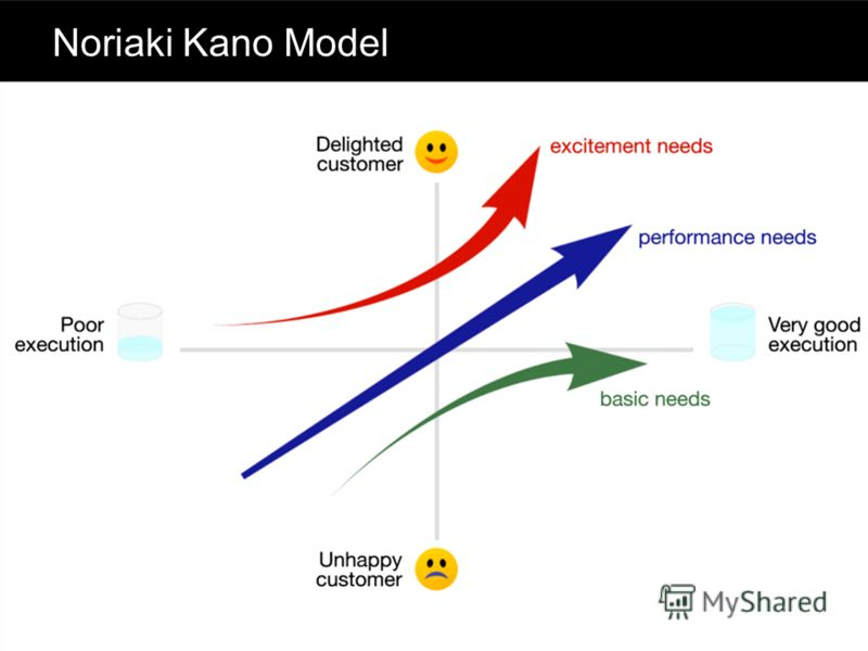 Noriaki Kano Model
