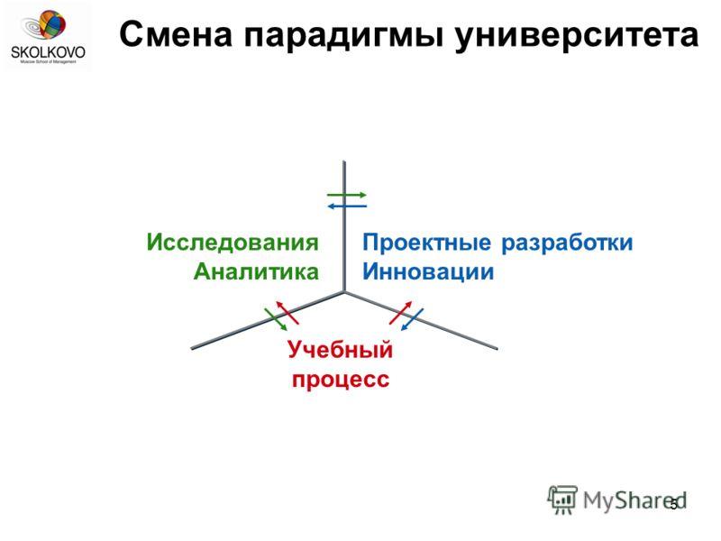 5 Смена парадигмы университета Исследования Аналитика Проектные разработки Инновации Учебный процесс
