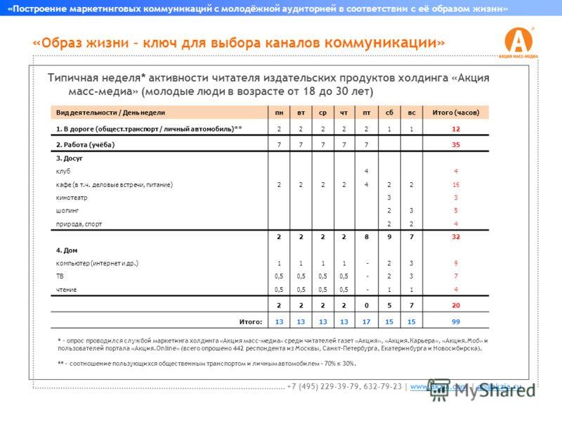 « Образ жизни – ключ для выбора каналов коммуникации» «Построение маркетинговых коммуникаций с молодёжной аудиторией в соответствии с её образом жизни» +7 (495) 229-39-79, 632-79-23 | www.akzia.com | go@akzia.ruwww.akzia.comgo@akzia.ru Типичная недел