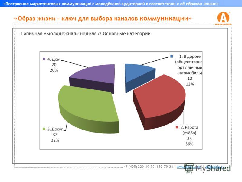 « Образ жизни – ключ для выбора каналов коммуникации» «Построение маркетинговых коммуникаций с молодёжной аудиторией в соответствии с её образом жизни» +7 (495) 229-39-79, 632-79-23 | www.akzia.com | go@akzia.ruwww.akzia.comgo@akzia.ru Типичная «моло