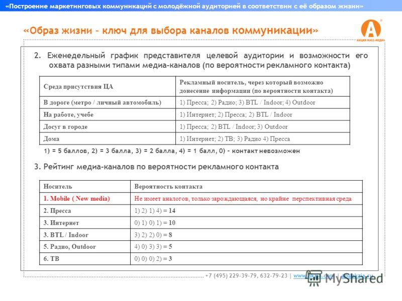 « Образ жизни – ключ для выбора каналов коммуникации» «Построение маркетинговых коммуникаций с молодёжной аудиторией в соответствии с её образом жизни» +7 (495) 229-39-79, 632-79-23 | www.akzia.com | go@akzia.ruwww.akzia.comgo@akzia.ru 2. Еженедельны