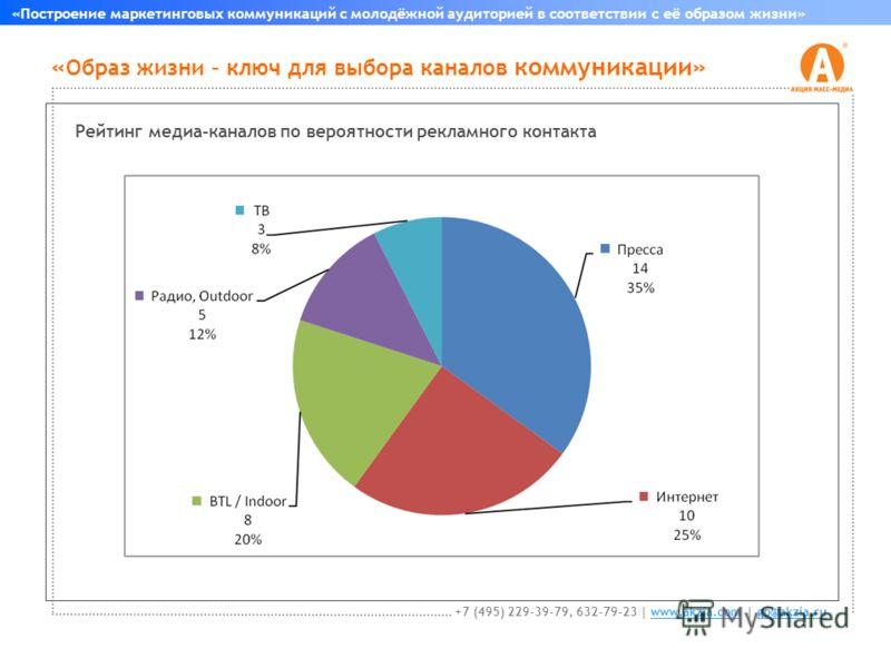 « Образ жизни – ключ для выбора каналов коммуникации» «Построение маркетинговых коммуникаций с молодёжной аудиторией в соответствии с её образом жизни» +7 (495) 229-39-79, 632-79-23 | www.akzia.com | go@akzia.ruwww.akzia.comgo@akzia.ru Рейтинг медиа-