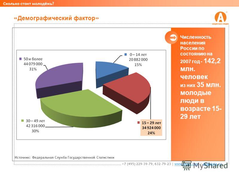 « Демографический фактор » Численность населения России по состоянию на 2007 год - 142,2 млн. человек из них 35 млн. молодые люди в возрасте 15- 29 лет Сколько стоит молодёжь? +7 (495) 229-39-79, 632-79-23 | www.akzia.com | go@akzia.ruwww.akzia.comgo