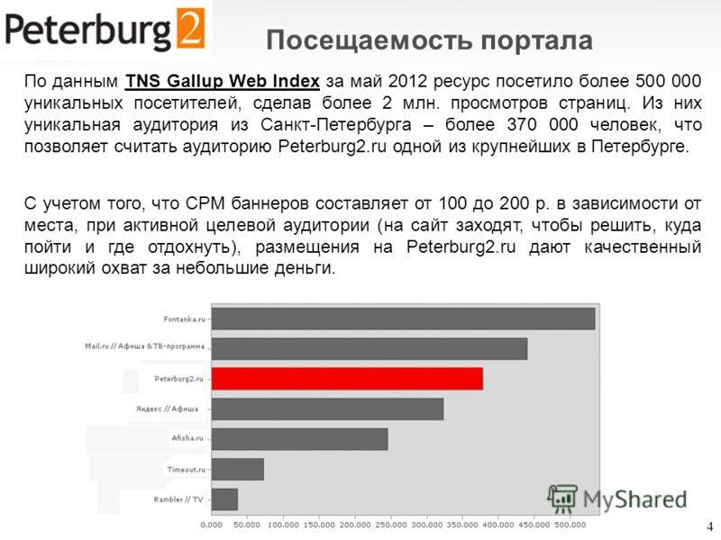 По данным TNS Gallup Web Index за май 2012 ресурс посетило более 500 000 уникальных посетителей, сделав более 2 млн. просмотров страниц. Из них уникальная аудитория из Санкт-Петербурга – более 370 000 человек, что позволяет считать аудиторию Peterbur