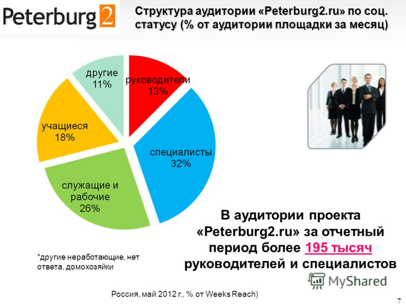 7 Структура аудитории «Peterburg2.ru» по соц. статусу (% от аудитории площадки за месяц) В аудитории проекта «Peterburg2.ru» за отчетный период более 195 тысяч руководителей и специалистов Web Index SPb сентябрь 2011, Reach Col%, Reach *другие нерабо