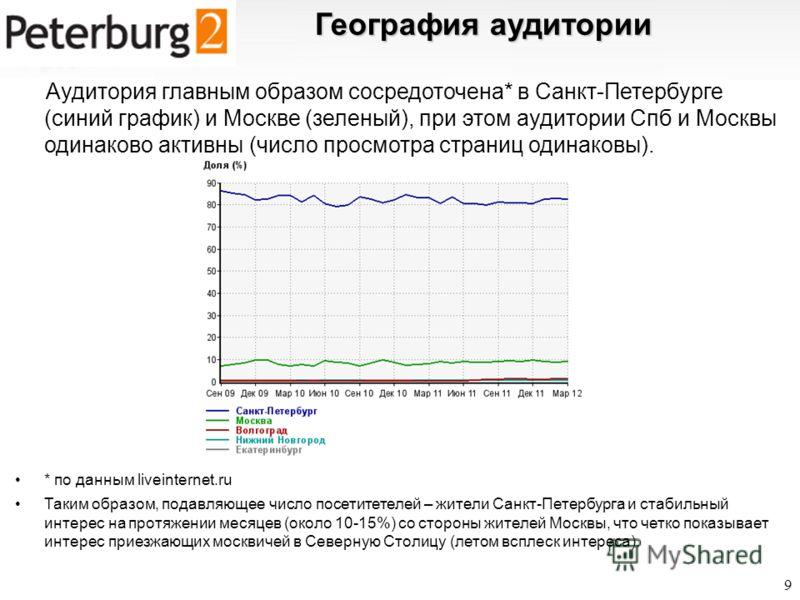География аудитории Аудитория главным образом сосредоточена* в Санкт-Петербурге (синий график) и Москве (зеленый), при этом аудитории Спб и Москвы одинаково активны (число просмотра страниц одинаковы). * по данным liveinternet.ru Таким образом, подав