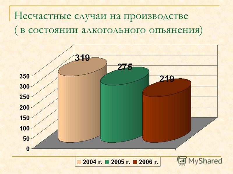 Несчастные случаи на производстве ( в состоянии алкогольного опьянения)