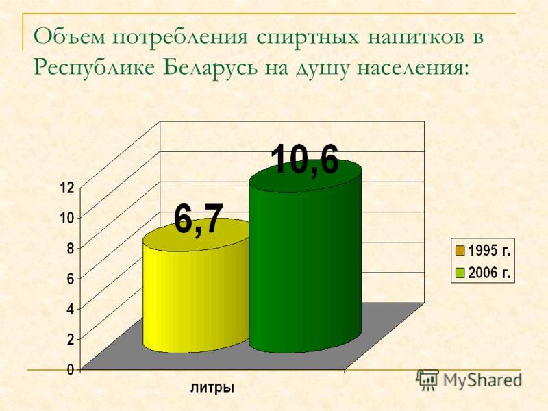 Объем потребления спиртных напитков в Республике Беларусь на душу населения: