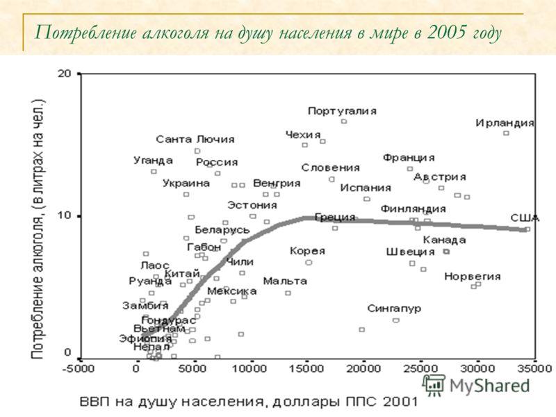 Потребление алкоголя на душу населения в мире в 2005 году