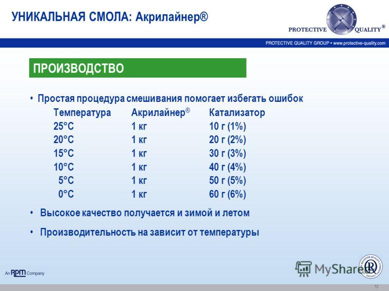10 УНИКАЛЬНАЯ СМОЛА: Акрилайнер® Простая процедура смешивания помогает избегать ошибок Температура Акрилайнер ® Катализатор 25°C1 кг10 г (1%) 20°C1 кг20 г (2%) 15°C1 кг30 г (3%) 10°C1 кг40 г (4%) 5°C1 кг50 г (5%) 0°C1 кг60 г (6%) Высокое качество пол