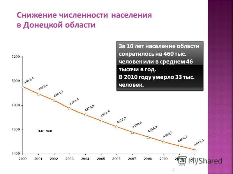 Снижение численности населения в Донецкой области За 10 лет население области сократилось на 460 тыс. человек или в среднем 46 тысячи в год. В 2010 году умерло 33 тыс. человек. За 10 лет население области сократилось на 460 тыс. человек или в среднем