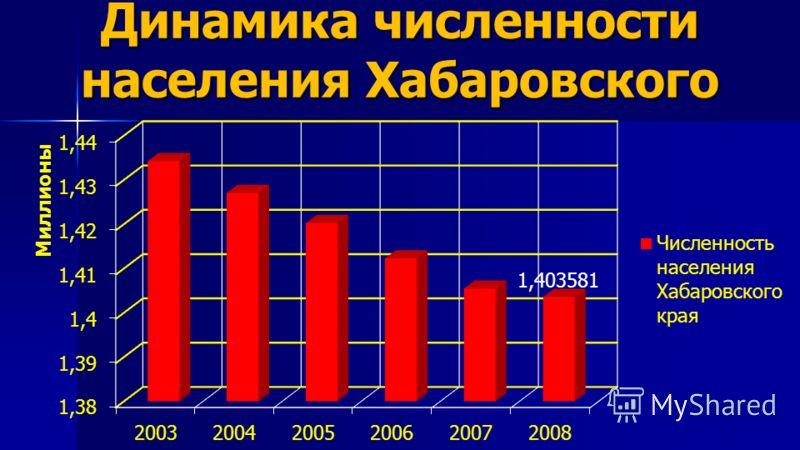 Динамика численности населения Хабаровского