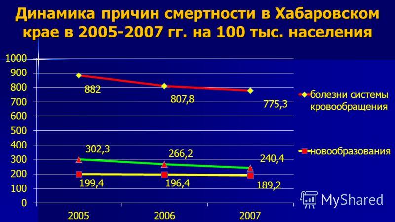 Динамика причин смертности в Хабаровском крае в 2005-2007 гг. на 100 тыс. населения