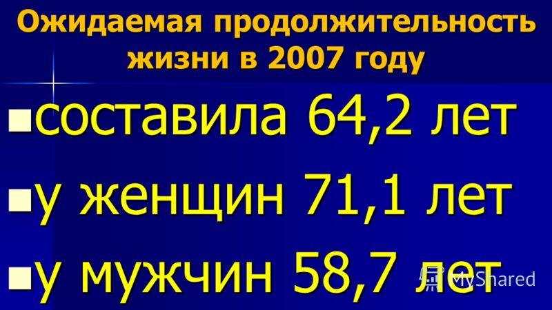 Ожидаемая продолжительность жизни в 2007 году составила 64,2 лет составила 64,2 лет у женщин 71,1 лет у женщин 71,1 лет у мужчин 58,7 лет у мужчин 58,7 лет