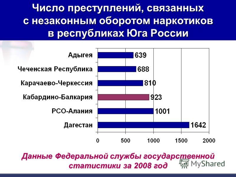 Число преступлений, связанных с незаконным оборотом наркотиков в республиках Юга России Данные Федеральной службы государственной статистики за 2008 год