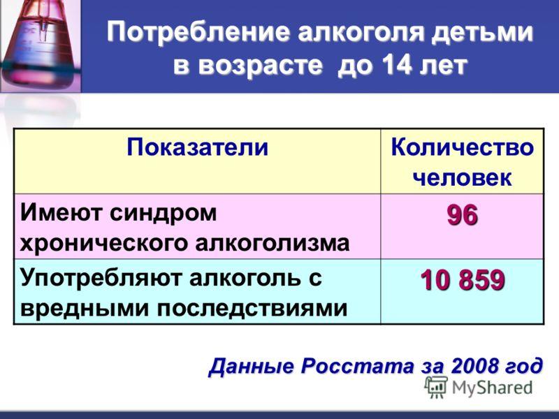 Потребление алкоголя детьми в возрасте до 14 лет ПоказателиКоличество человек Имеют синдром хронического алкоголизма96 Употребляют алкоголь с вредными последствиями 10 859 Данные Росстата за 2008 год