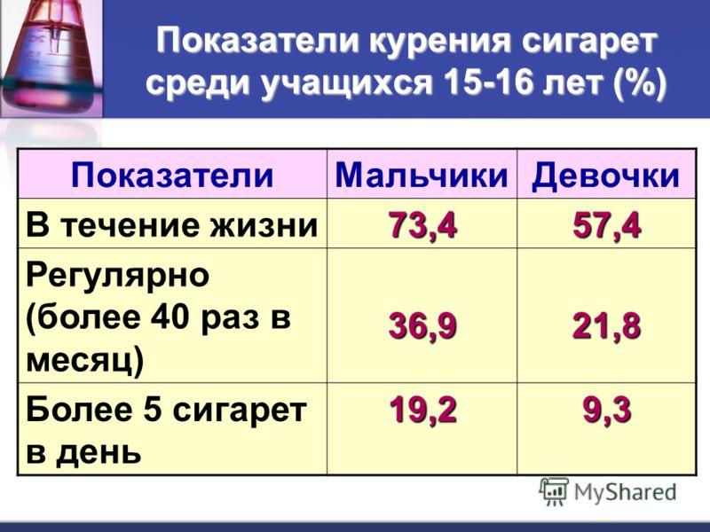 Показатели курения сигарет среди учащихся 15-16 лет (%) ПоказателиМальчикиДевочки В течение жизни73,457,4 Регулярно (более 40 раз в месяц)36,921,8 Более 5 сигарет в день19,29,3