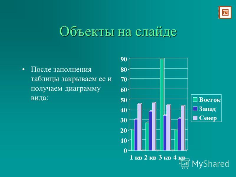 Объекты на слайде Слайд: текст и диаграмма Двойной щелчок по «Вставка диаграммы» вызывает таблицу Ее необходимо заполнить своими данными