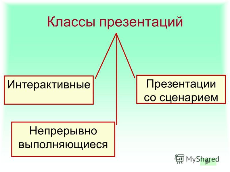Классы презентаций Интерактивные Презентации со сценарием Непрерывно выполняющиеся