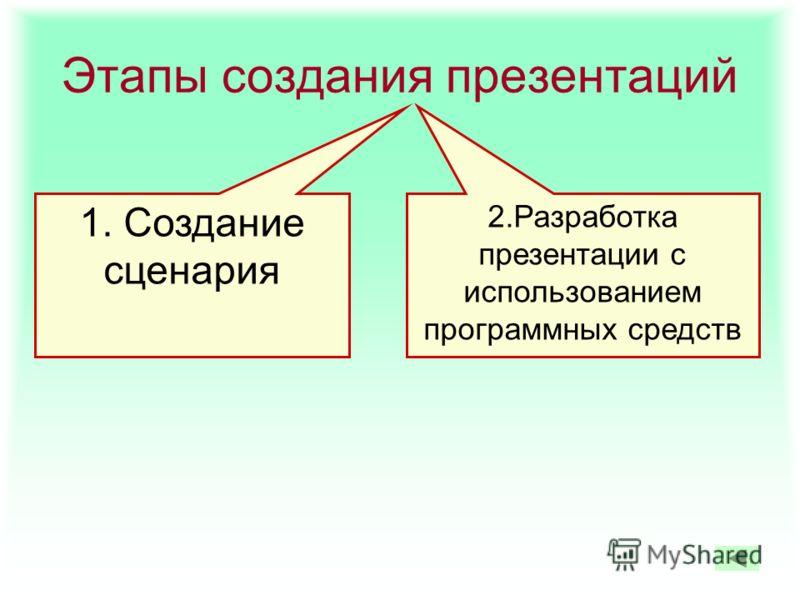 Этапы создания презентаций 1. Создание сценария 2.Разработка презентации с использованием программных средств