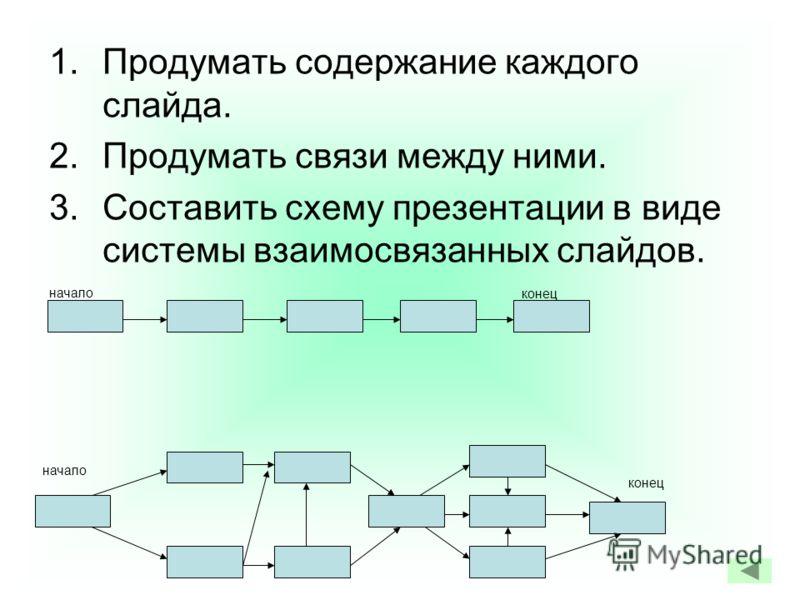 1.Продумать содержание каждого слайда. 2.Продумать связи между ними. 3.Составить схему презентации в виде системы взаимосвязанных слайдов. начало конец начало конец