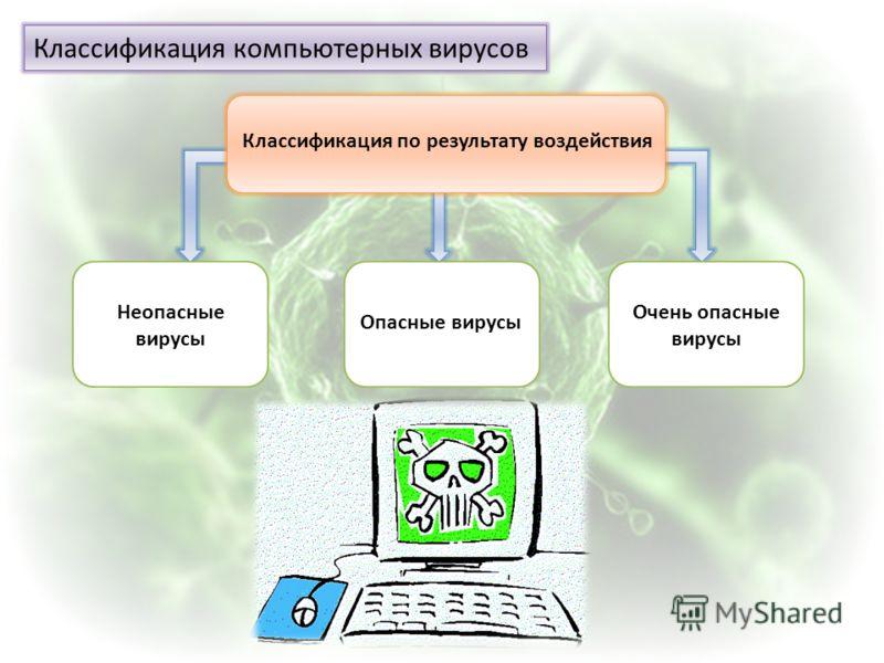 Классификация компьютерных вирусов Классификация по результату воздействия Неопасные вирусы Очень опасные вирусы Опасные вирусы