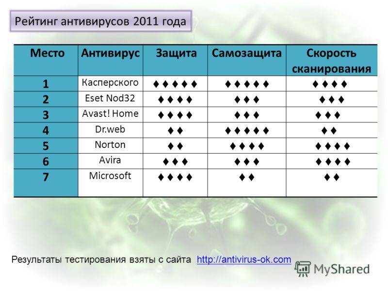 Рейтинг антивирусов 2011 года МестоАнтивирус ЗащитаСамозащитаСкорость сканирования 1 Касперского 2 Eset Nod32 3 Avast! Home 4 Dr.web 5 Norton 6 Avira 7 Microsoft Результаты тестирования взяты с сайта http://antivirus-ok.comhttp://antivirus-ok.com
