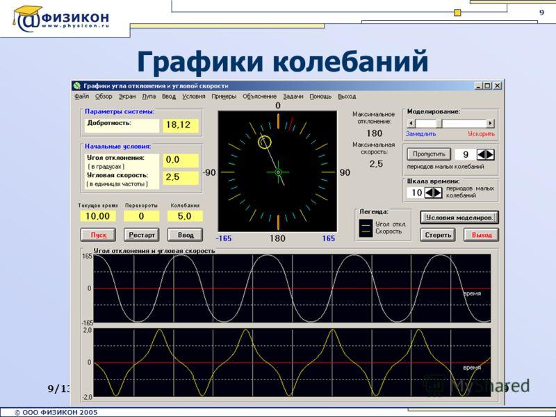 © ООО ФИЗИКОН 2002 © ООО ФИЗИКОН 2005 9 9/13/20129 Графики колебаний