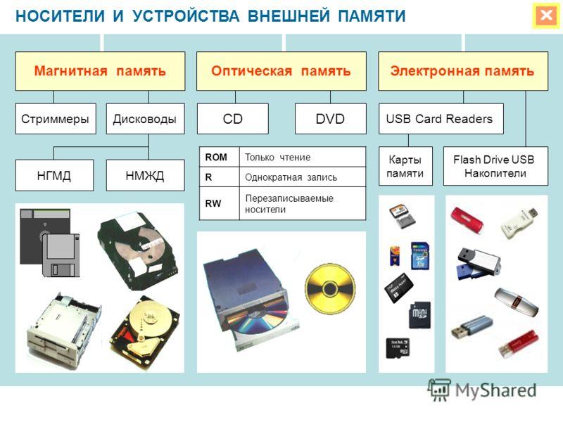 НОСИТЕЛИ И УСТРОЙСТВА ВНЕШНЕЙ ПАМЯТИ ROMТолько чтение RОднократная запись RW Перезаписываемые носители Магнитная памятьОптическая памятьЭлектронная память CDDVD СтриммерыДисководы НМЖДНГМД USB Card Readers Карты памяти Flash Drive USB Накопители