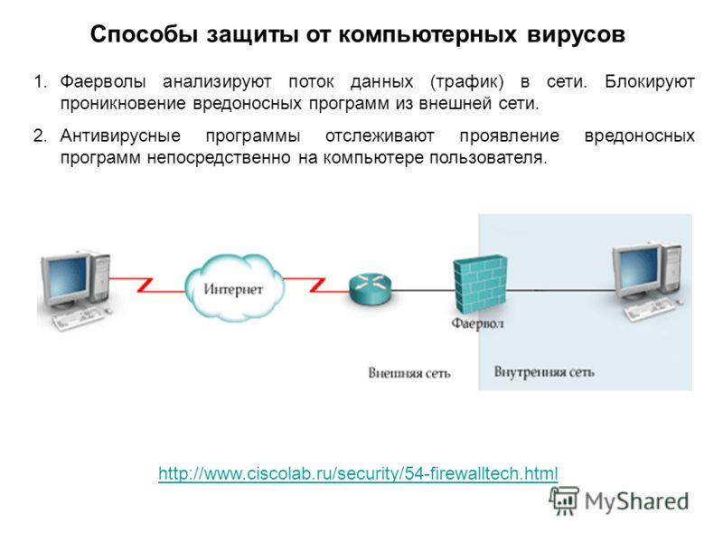 Способы защиты от компьютерных вирусов 1.Фаерволы анализируют поток данных (трафик) в сети. Блокируют проникновение вредоносных программ из внешней сети. 2.Антивирусные программы отслеживают проявление вредоносных программ непосредственно на компьюте