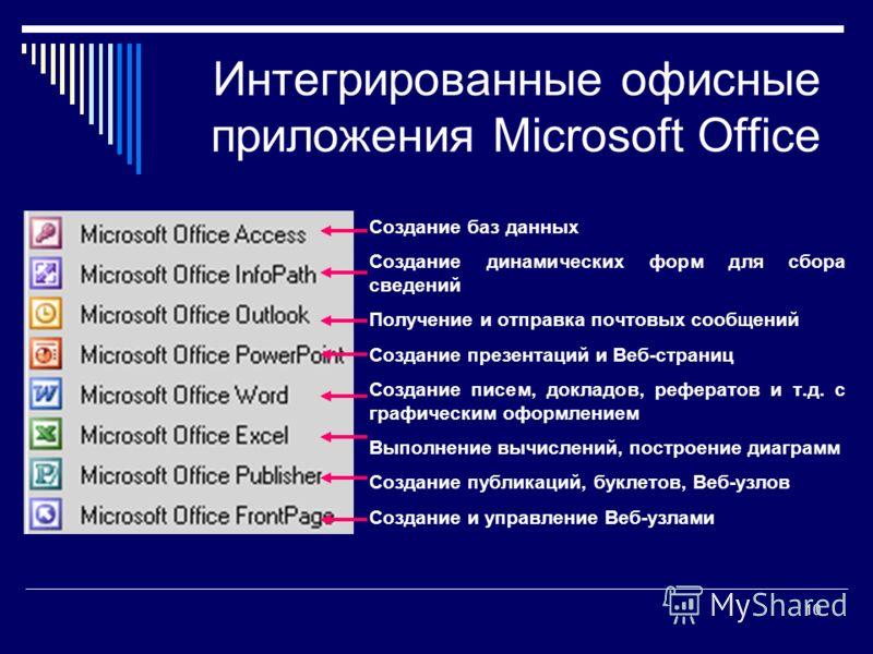 10 Интегрированные офисные приложения Microsoft Office Создание баз данных Создание динамических форм для сбора сведений Получение и отправка почтовых сообщений Создание презентаций и Веб-страниц Создание писем, докладов, рефератов и т.д. с графическ