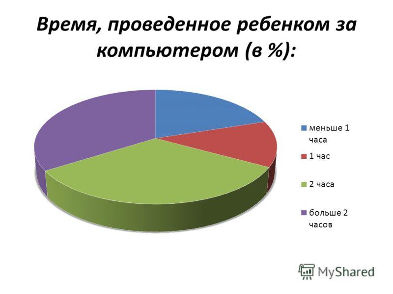 Время, проведенное ребенком за компьютером (в %):