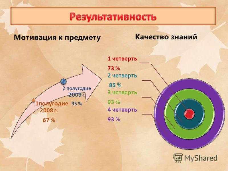 1 четверть 73 % 2 четверть 85 % 3 четверть 93 % 4 четверть 93 % Мотивация к предмету 1полугодие 2008 г. 67 % 2 полугодие 2009 г. 95 % Качество знаний