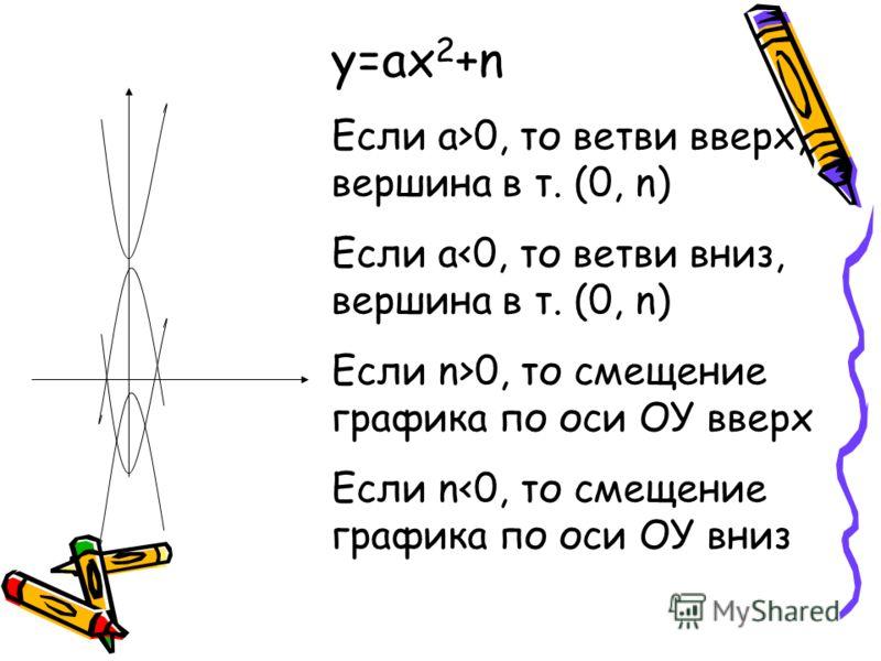 у=ах 2 +n Если а>0, то ветви вверх, вершина в т. (0, n) Если а0, то смещение графика по оси ОУ вверх Если n