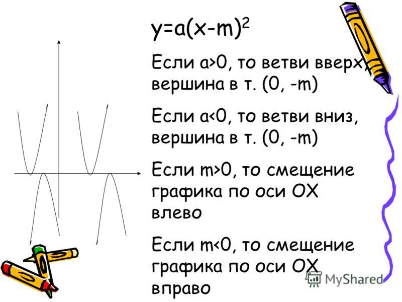 у=а(х-m) 2 Если а>0, то ветви вверх, вершина в т. (0, -m) Если а0, то смещение графика по оси ОX влево Если m