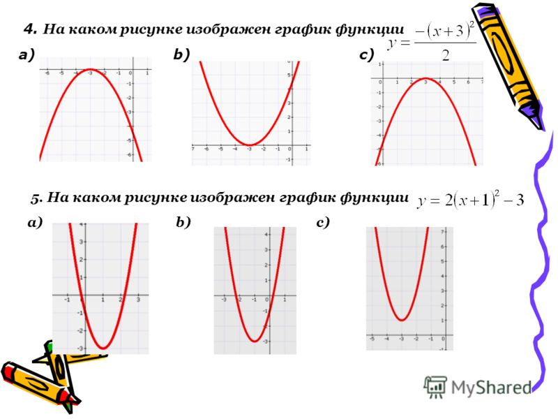 4. На каком рисунке изображен график функции а) b) c) 5. На каком рисунке изображен график функции а) b) c)