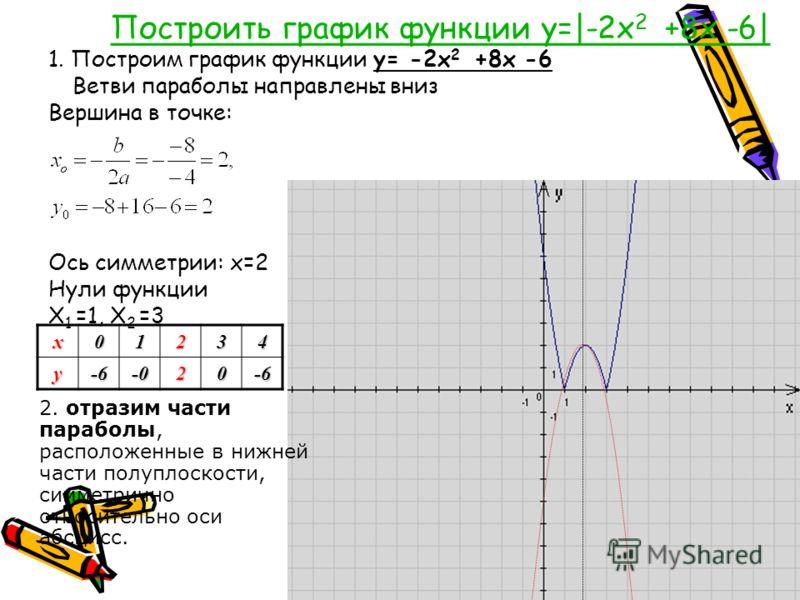 Построить график функции y=|-2x 2 +8x -6| 1. Построим график функции y= -2x 2 +8x -6 Ветви параболы направлены вниз Вершина в точке: Ось симметрии: х=2 Нули функции Х 1 =1, Х 2 =3х01234у-6-020-6 2. отразим части параболы, расположенные в нижней части