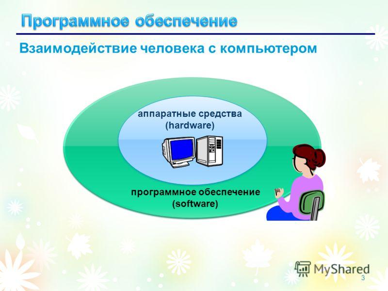 3 аппаратные средства (hardware) программное обеспечение (software) Взаимодействие человека с компьютером