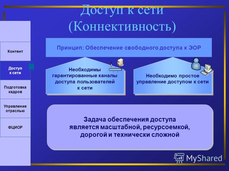 Доступ к сети (Коннективность) Принцип: Обеспечение свободного доступа к ЭОР Необходимы гарантированные каналы доступа пользователей к сети Необходимы гарантированные каналы доступа пользователей к сети Необходимо простое управление доступом к сети Д