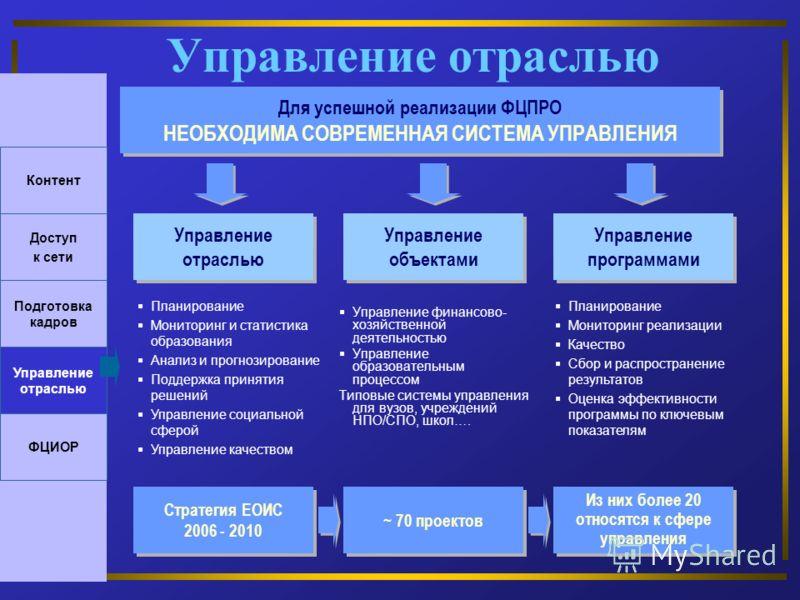 Управление отраслью Управление финансово- хозяйственной деятельностью Управление образовательным процессом Типовые системы управления для вузов, учреждений НПО/СПО, школ…. Для успешной реализации ФЦПРО НЕОБХОДИМА СОВРЕМЕННАЯ СИСТЕМА УПРАВЛЕНИЯ Для ус