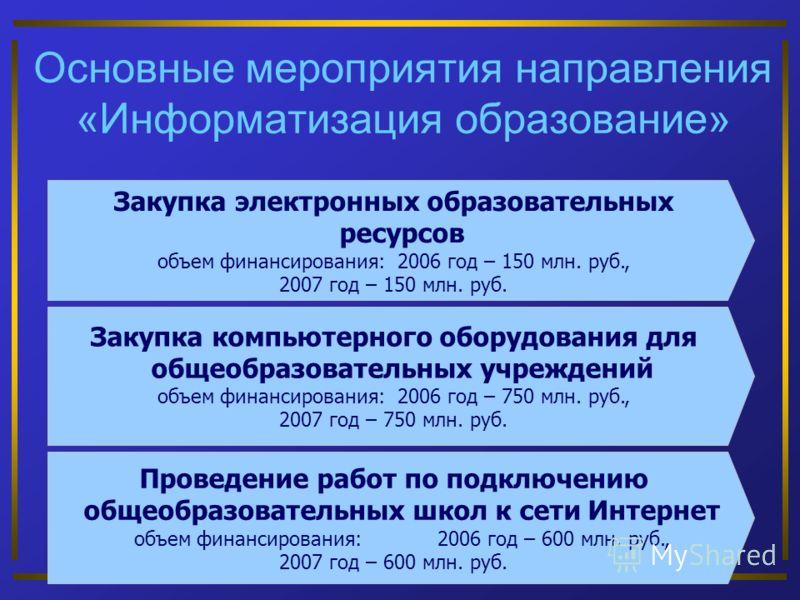 Основные мероприятия направления «Информатизация образование» Закупка компьютерного оборудования для общеобразовательных учреждений объем финансирования: 2006 год – 750 млн. руб., 2007 год – 750 млн. руб. Проведение работ по подключению общеобразоват