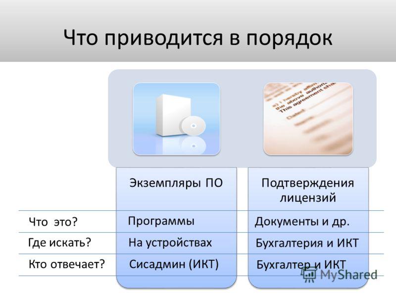Что приводится в порядок Экземпляры ПОПодтверждения лицензий Что это? Где искать? Кто отвечает? Программы На устройствах Сисадмин (ИКТ) Документы и др. Бухгалтерия и ИКТ Бухгалтер и ИКТ