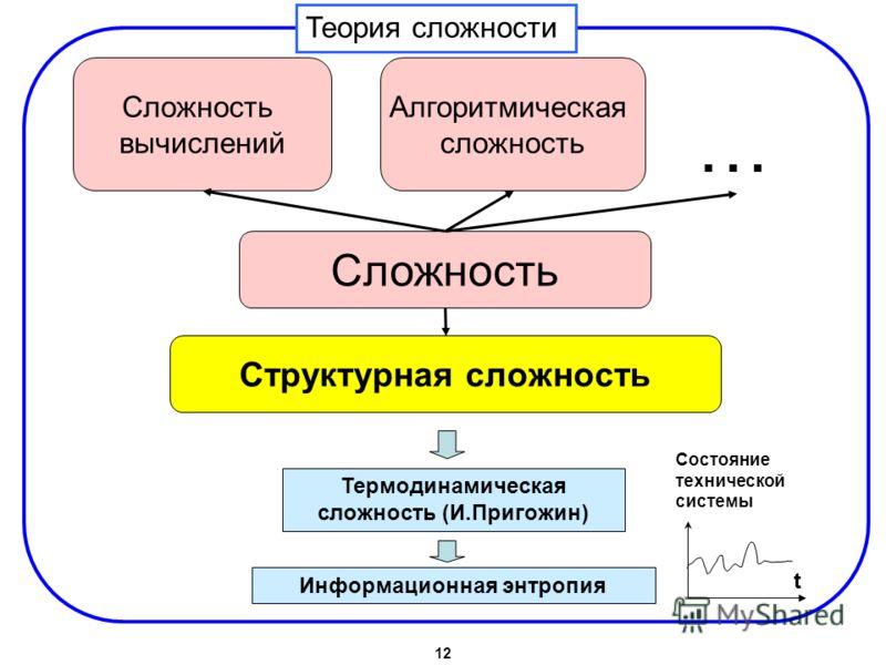 Сложность вычислений Сложность Алгоритмическая сложность Теория сложности Структурная сложность Термодинамическая сложность (И.Пригожин) Информационная энтропия … t Состояние технической системы 12