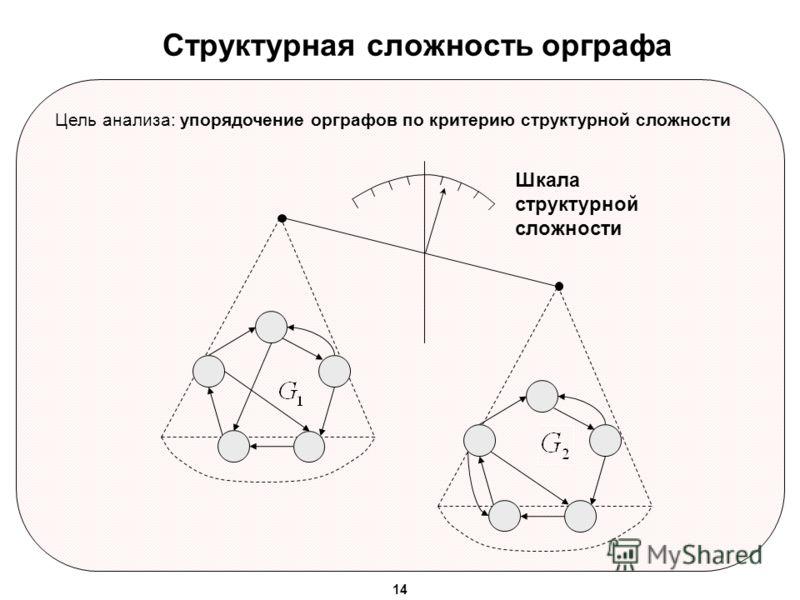 Структурная сложность орграфа Цель анализа: упорядочение орграфов по критерию структурной сложности Шкала структурной сложности 14