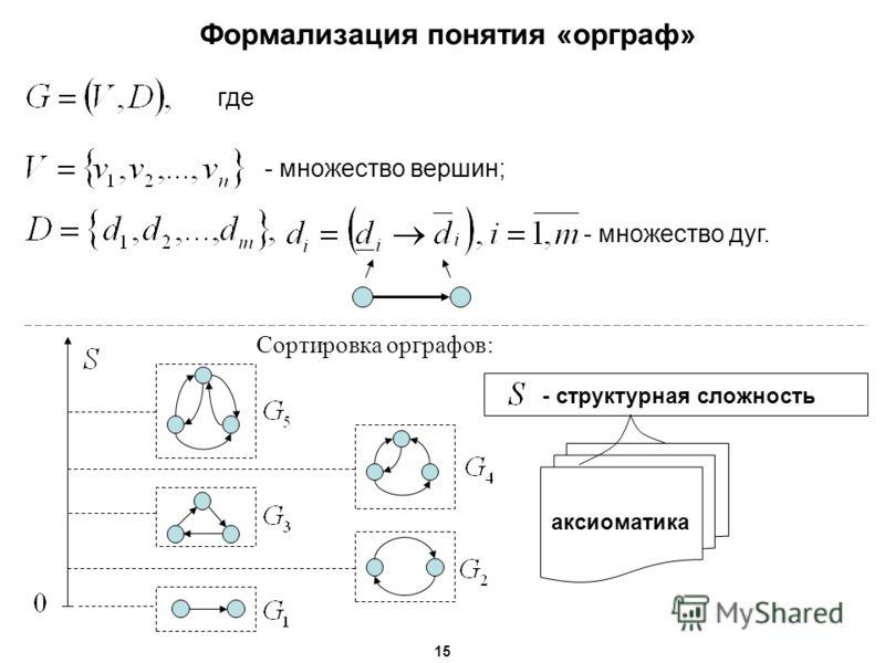 где - множество вершин; - множество дуг. Сортировка орграфов: - структурная сложность аксиоматика Формализация понятия «орграф» 15