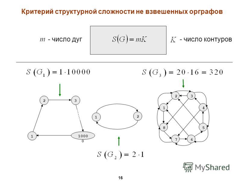 2 8 1 23 4 5 76 3 1000 0 1 1 2 - число контуров - число дуг Критерий структурной сложности не взвешенных орграфов 16