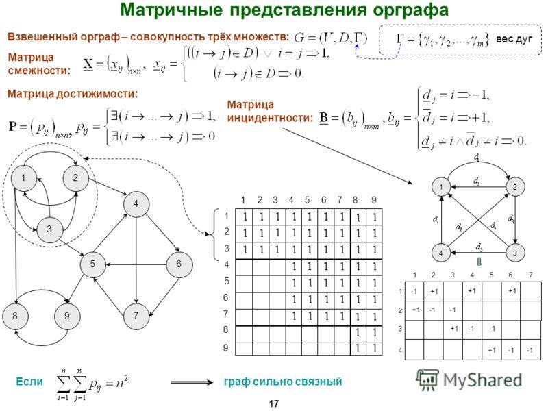 Взвешенный орграф – совокупность трёх множеств: вес дуг Матричные представления орграфа 17 Матрица смежности: Матрица достижимости:, 6 Если 12 3 4 56 789 2 3 4 5 7 8 9 23456789 1 1 граф сильно связный Матрица инцидентности: 12 43 +1 4 1234567 1 2 3 +