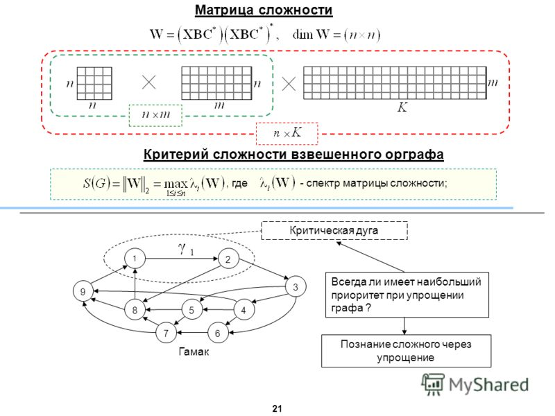 Матрица сложности 2121 Критерий сложности взвешенного орграфа, где - спектр матрицы сложности; 9 1 2 8 5 4 3 76 Всегда ли имеет наибольший приоритет при упрощении графа ? Познание сложного через упрощение Гамак Критическая дуга